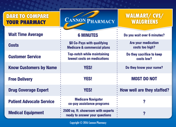 pharmacy-comparison-chart